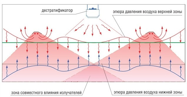 Работа дестратификатора Volcano VR-D