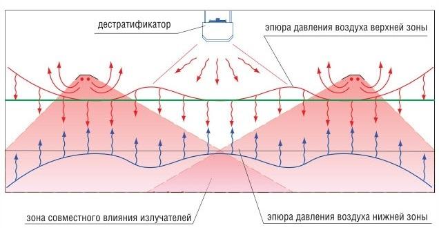 Работа дестратификатора Volcano VR-D MINI EC