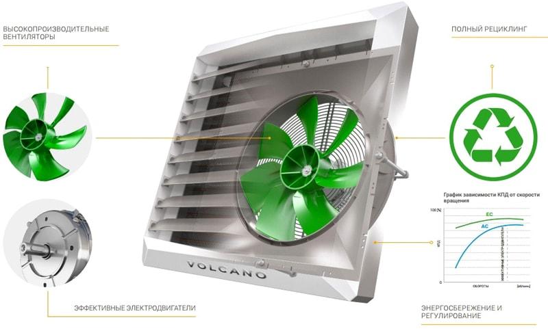 Высокая энергоэффективность тепловентиляторов Volcano EC