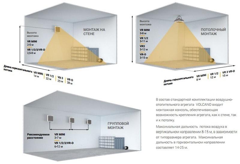 Пример установки тепловентилятора Volcano