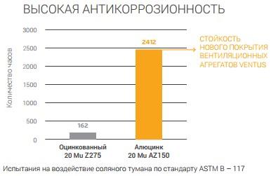 Антикоррозионность алюцинка в приточно-вытяжных установках VENTUS