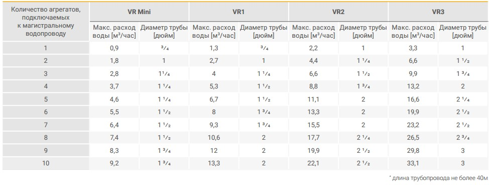 Диаметры труб для тепловентиляторов Volcano