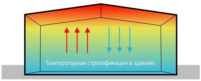 Температурная стратификация