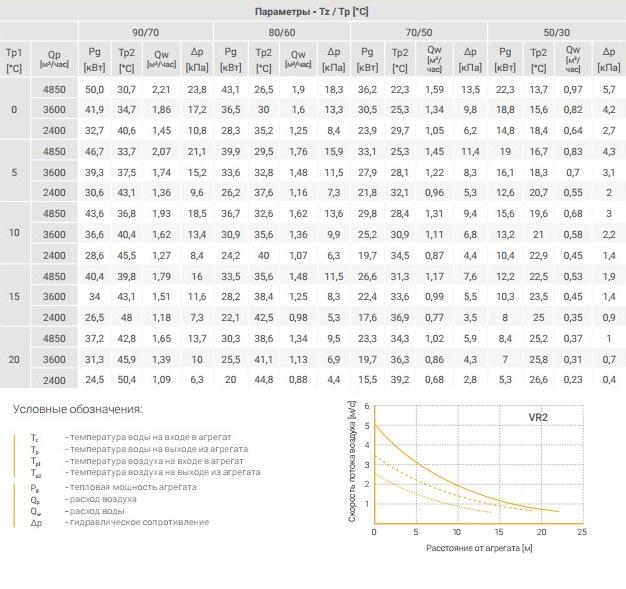 Водяной тепловентилятор Volcano VR2 - технические параметры