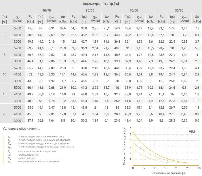 Водяной тепловентилятор Volcano VR3 - технические параметры